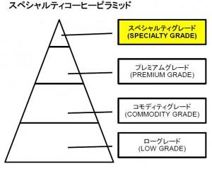 SCピラミッド
